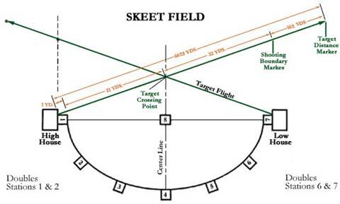 elbert county gun \u0026 archery club skeet range Skeet Shooting Fundamentals